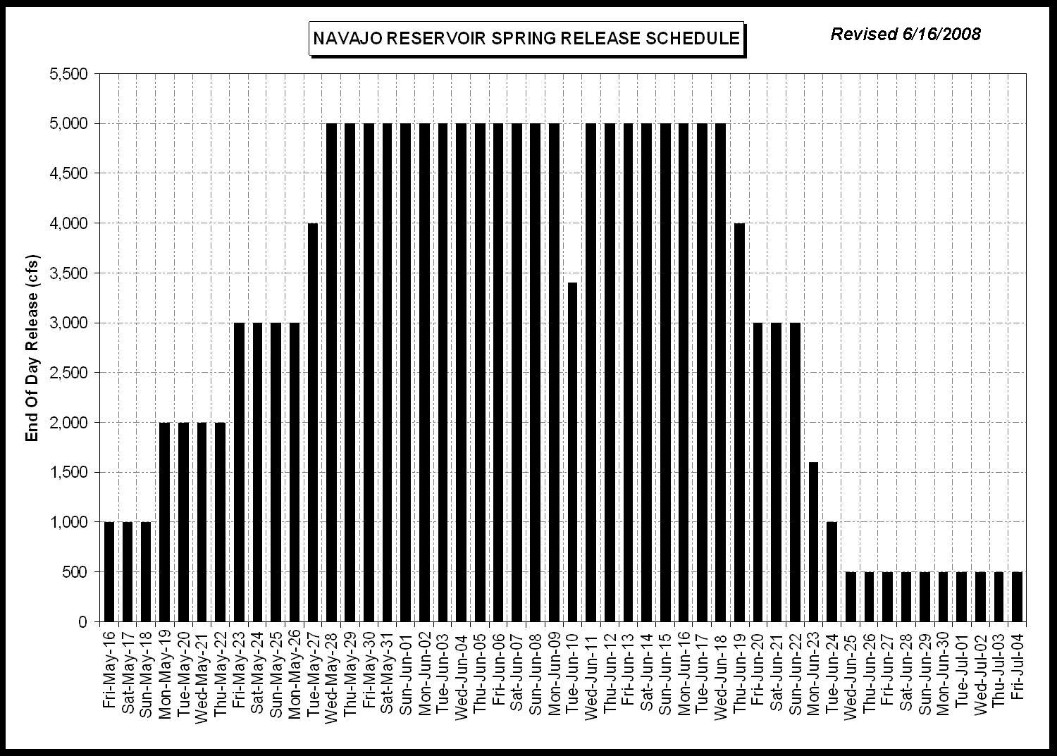 Picture of release chart dated 6/16/2008